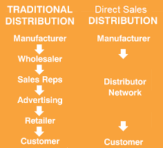 Direct selling process