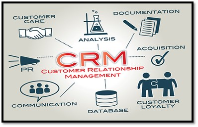 What is Customer Relationship Management or CRM?