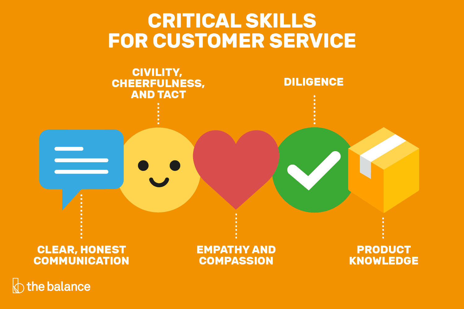 Critical Skills for Customer Service